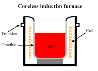 Coreless Induction Furnace Principle