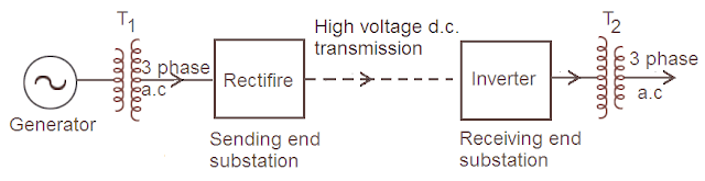 components of hvdc transmission system