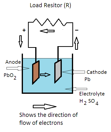lead acid battery charging and discharging equations