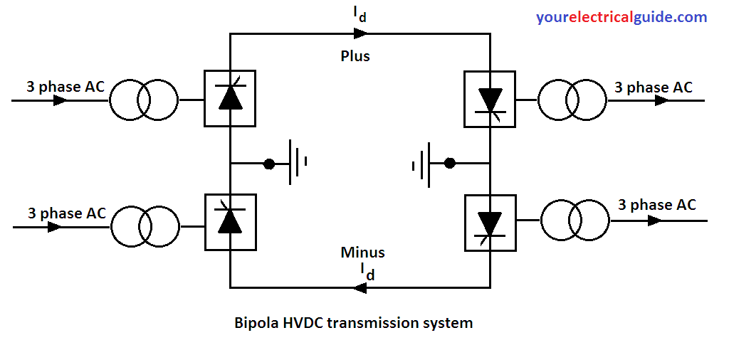 types of HVDC transmission system