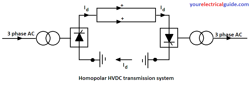 advantages of HVDC transmission system