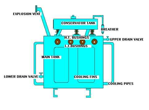 Construction of Three Phase Transformer