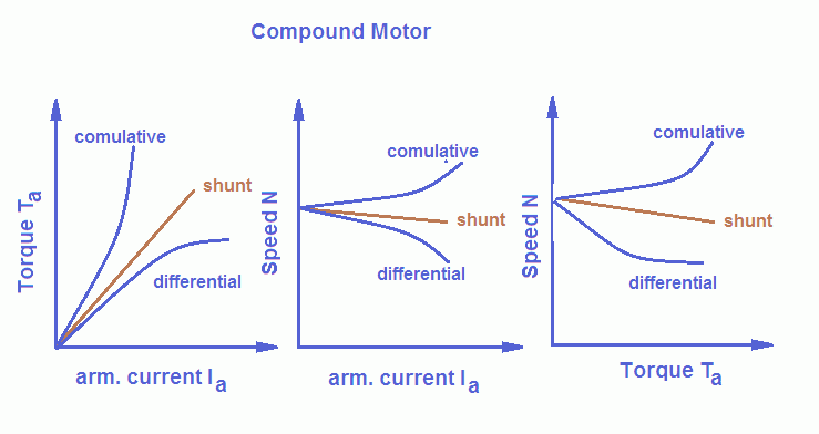 dc compound motor performance characteristics and applications