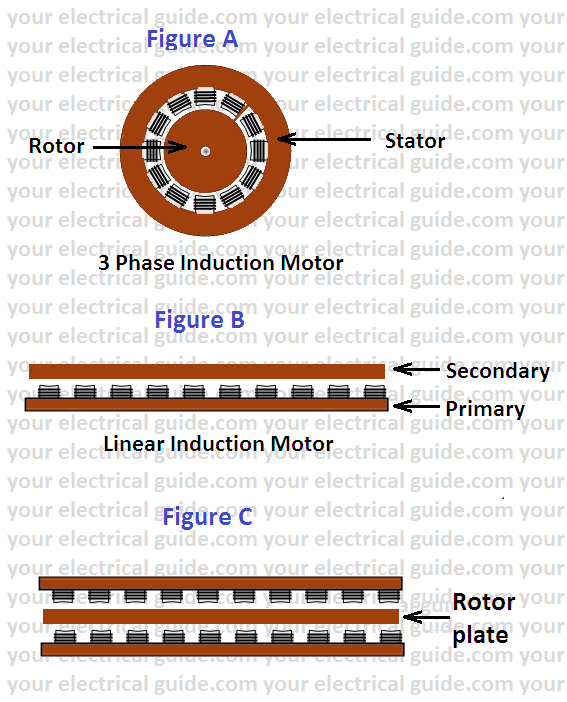 linear induction motor working principle