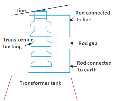 lightning arrester types