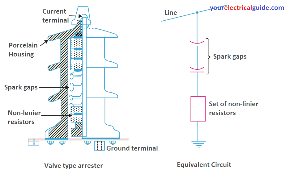 lighting arrester types