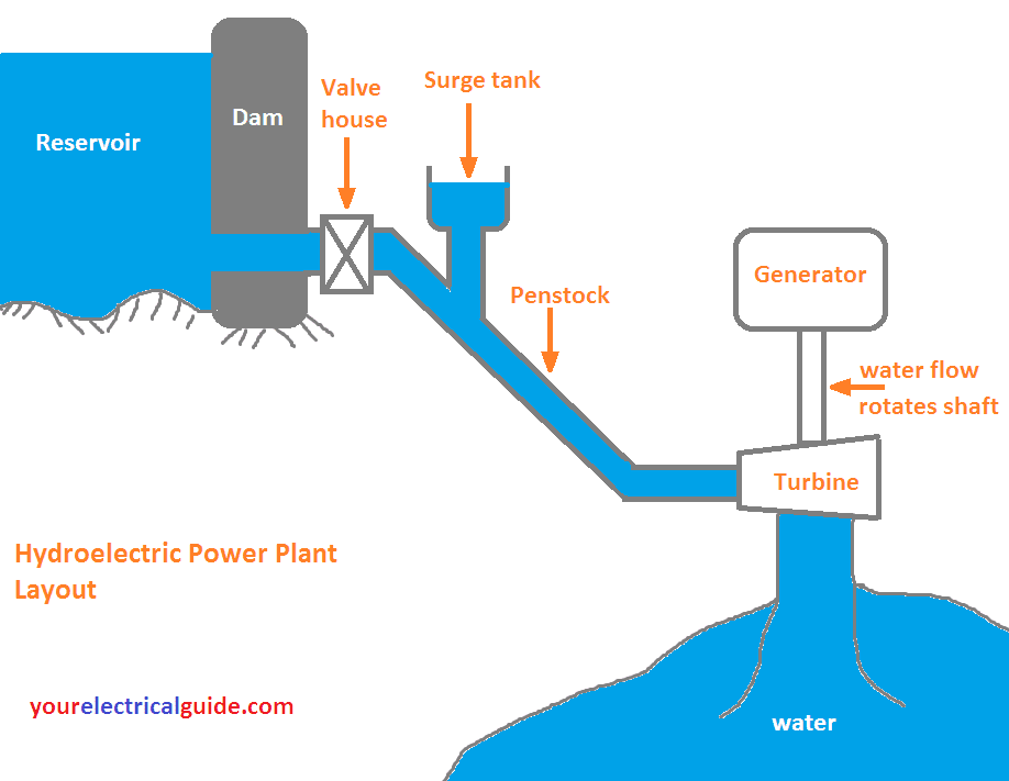 Working Principle of Hydroelectric Power Plant - your electrical guide | Hydro Power Plant Layout Diagram |  | your electrical guide