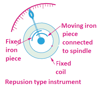 the scale of moving iron instrument is non-uniform