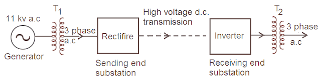 comparison of AC and DC transmission system image