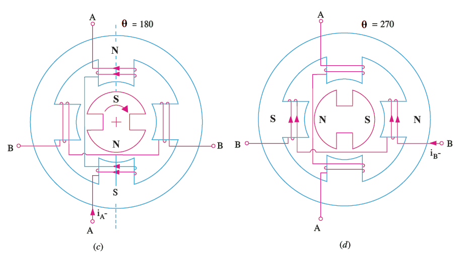 permanent magnet stepper motor working image
