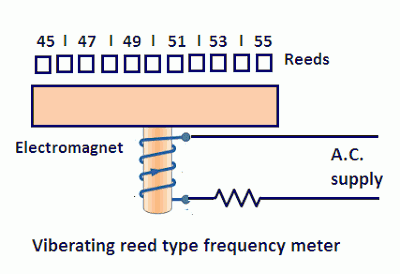 vibrating reed mechanical resonance type frequency meter working and construction