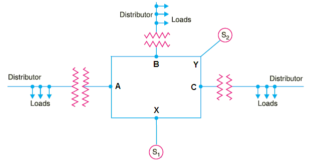 interconnected distribution system