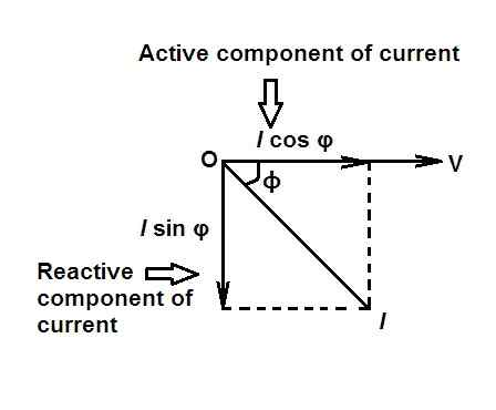 power factor in ac circuit
