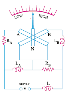 analog frequency meter working principle circuit diagram