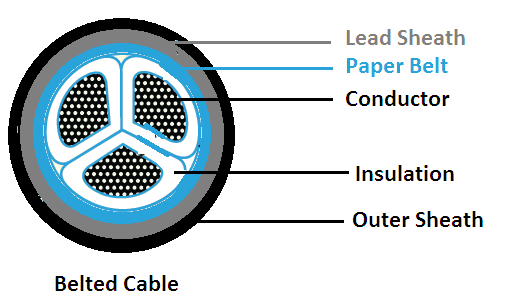 electrical cable classification