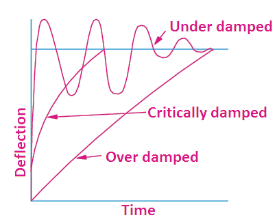 Deflecting | Controlling | Damping Torque - your electrical
