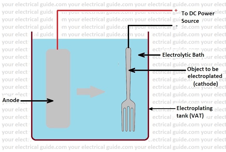 describe the electroplating process steps