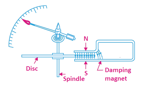 Eddy current damping torque image