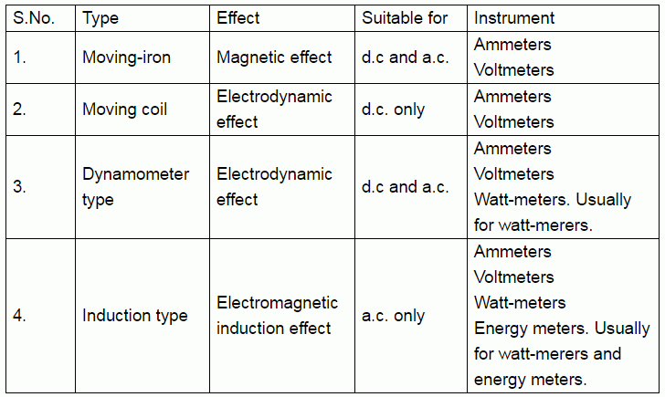 types of torque in electrical measuring instruments