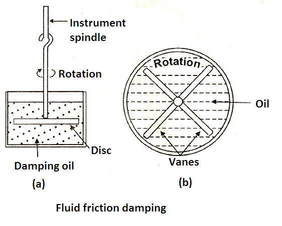 Fluid friction damping torque image