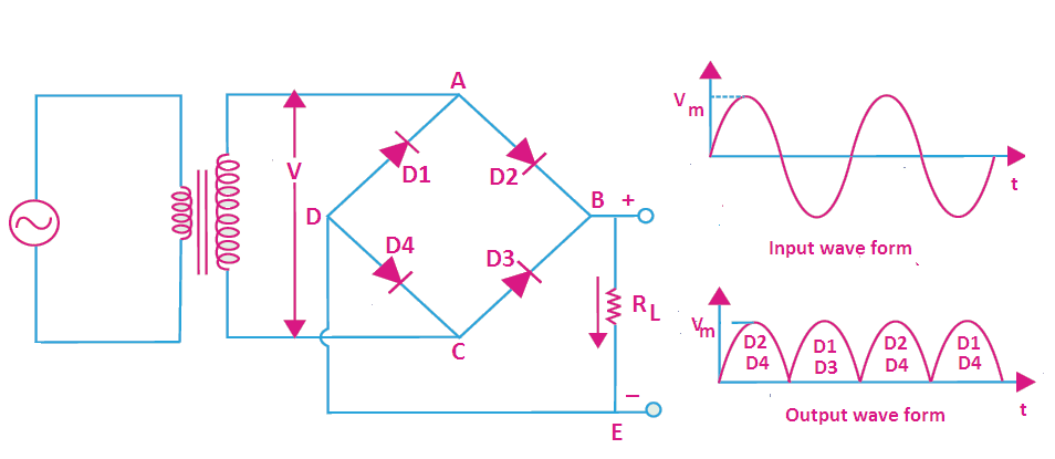 operation, working of half wave rectifier