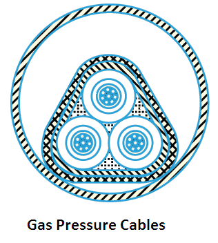 Classification, types of electrical power cables