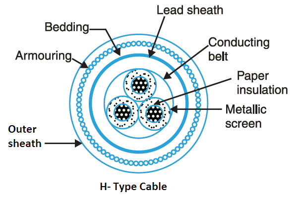 H type cable diagram