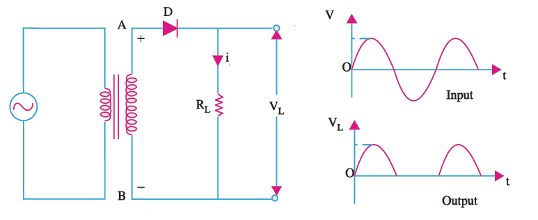 rectifier working principle