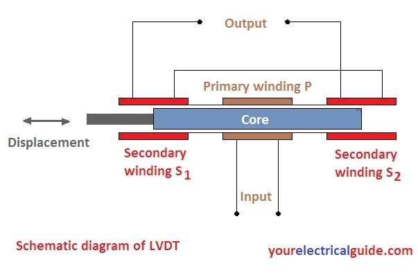 lvdt theory