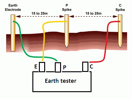 earth tester working principle and construction