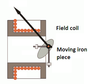 errors in moving iron instruments