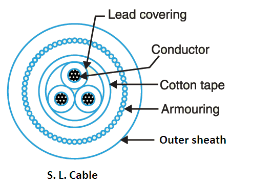 S. L. cable is used up to