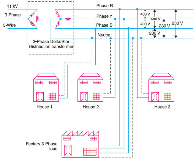 electrical power distribution system image
