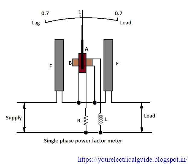 power factor meter working principle