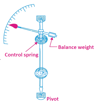 the force responsible for reduction of oscillations of pointer in an ammeter is damping torque