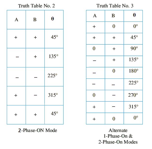 stepper motor truth table