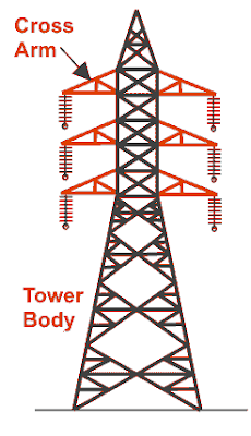 Steel towers used in transmission lines image