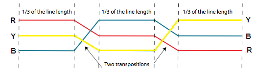 What is proximity effect in transmission lines?