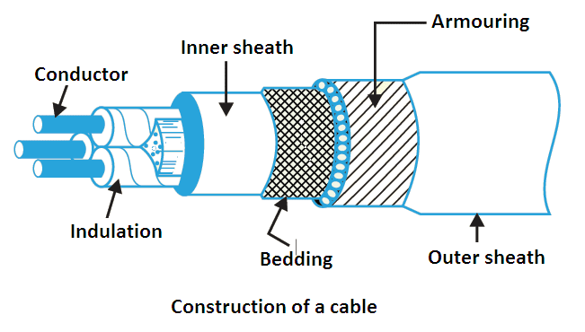 underground cables construction