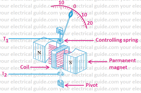 construction and working of moving coil galvanometer