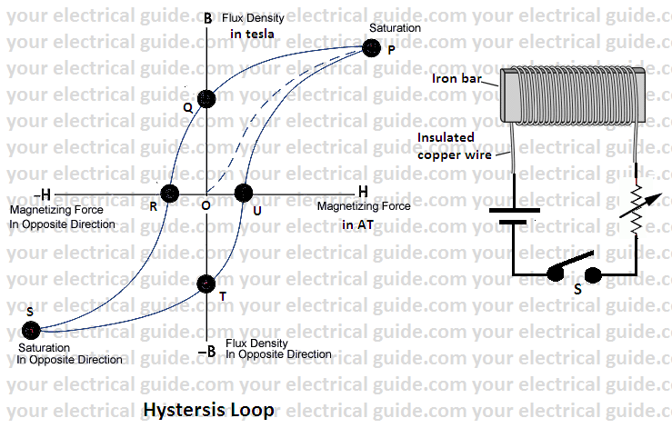 how hysteresis loss can be reduced