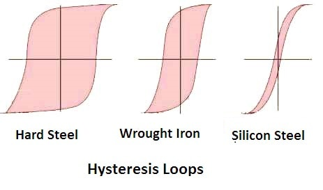 what is hysteresis loss in magnetic material