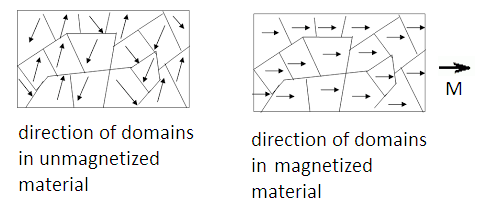 hysteresis loss in magnetic material
