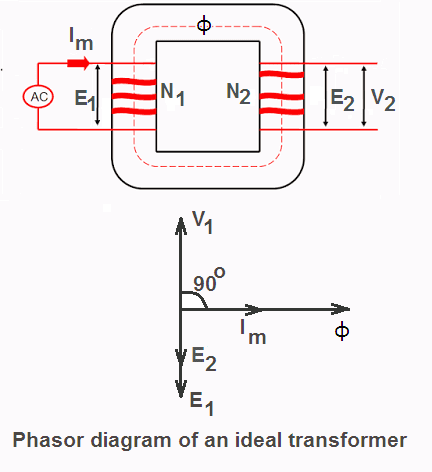 What is ideal transformer?