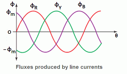 Rotating Magnetic Field In Three Phase Induction Motor Image