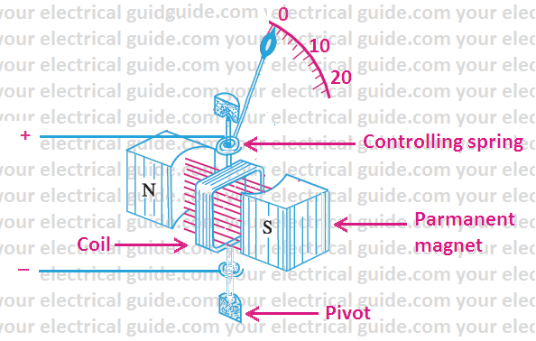 moving coil instrument working principle