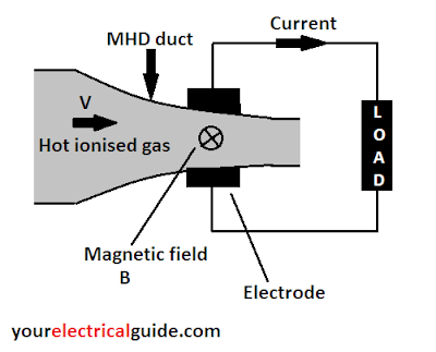 mhd generator working principle