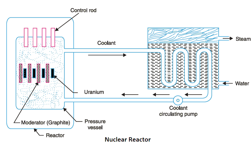 nuclear power plant working principle