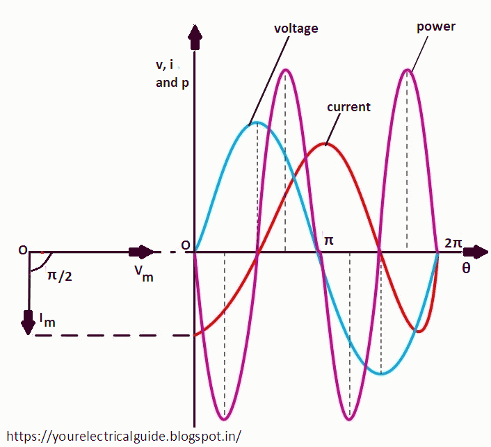 Power factor of purely resistive circuit is 1