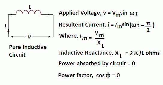 purely inductive circuit